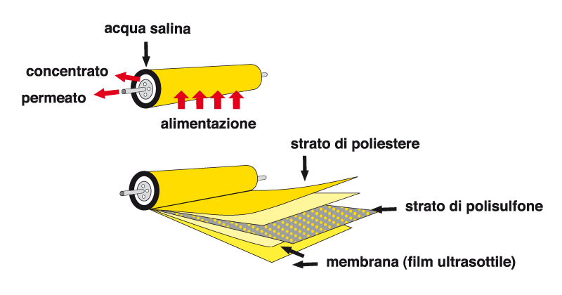 The operation of membrane